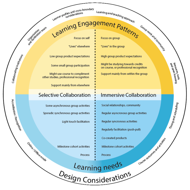 learning engagement patterns alternative version-02